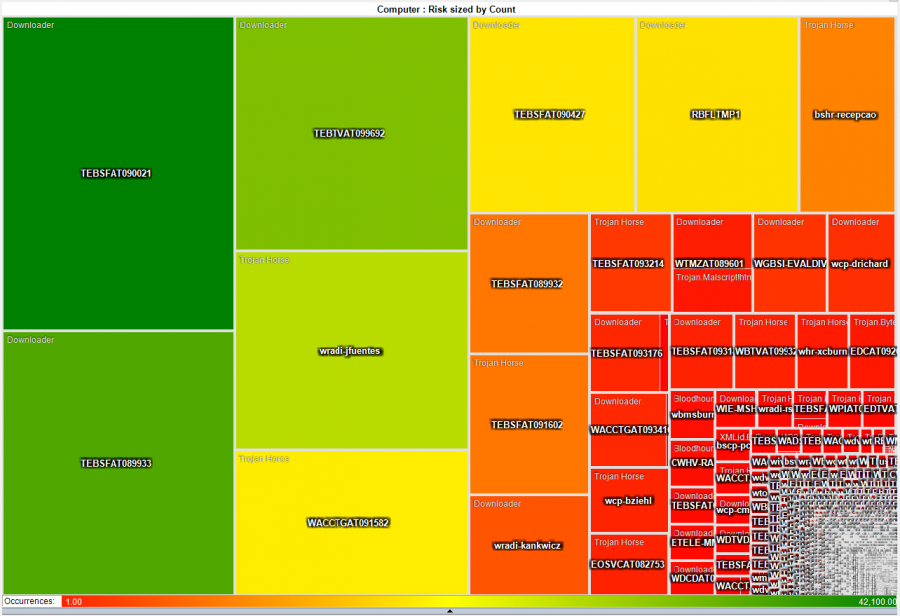 A/V Malware detect heat map