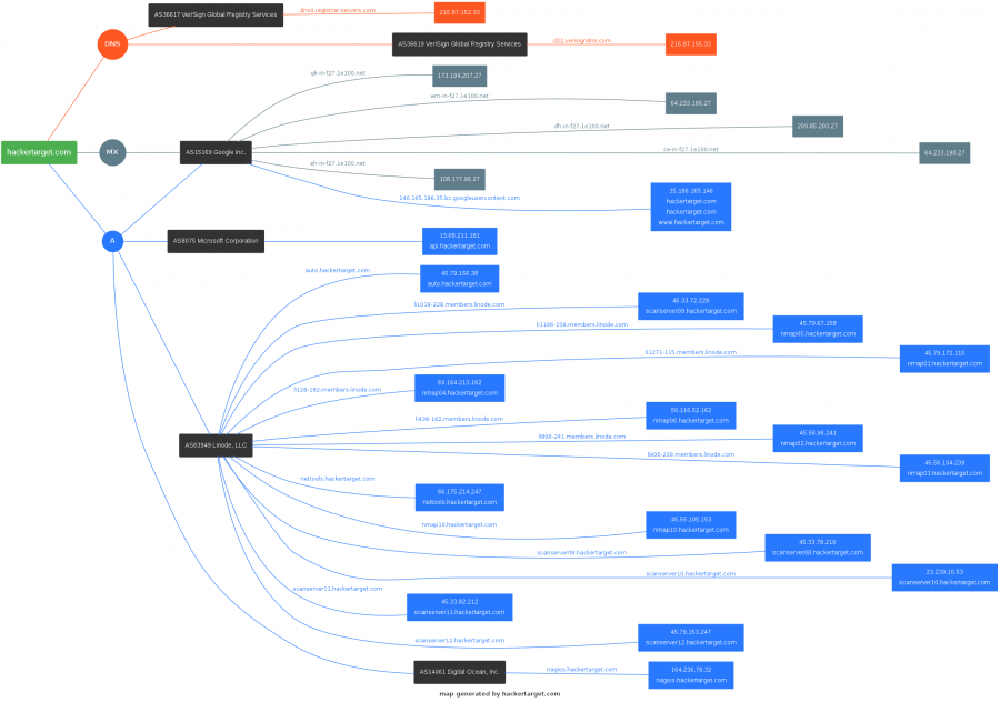 Mapping DNS with Graphviz