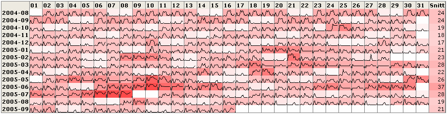 Combination of heatmap and sparklines
