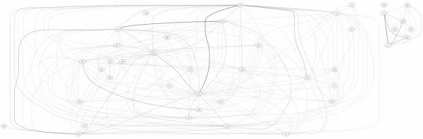 IRC Channe visualisation