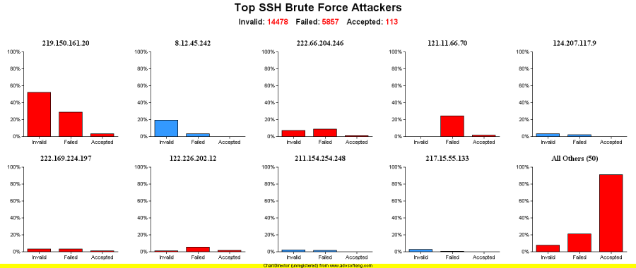 Top SSH Brute Force Attackers