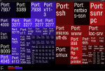 Open ports for a bunch of servers