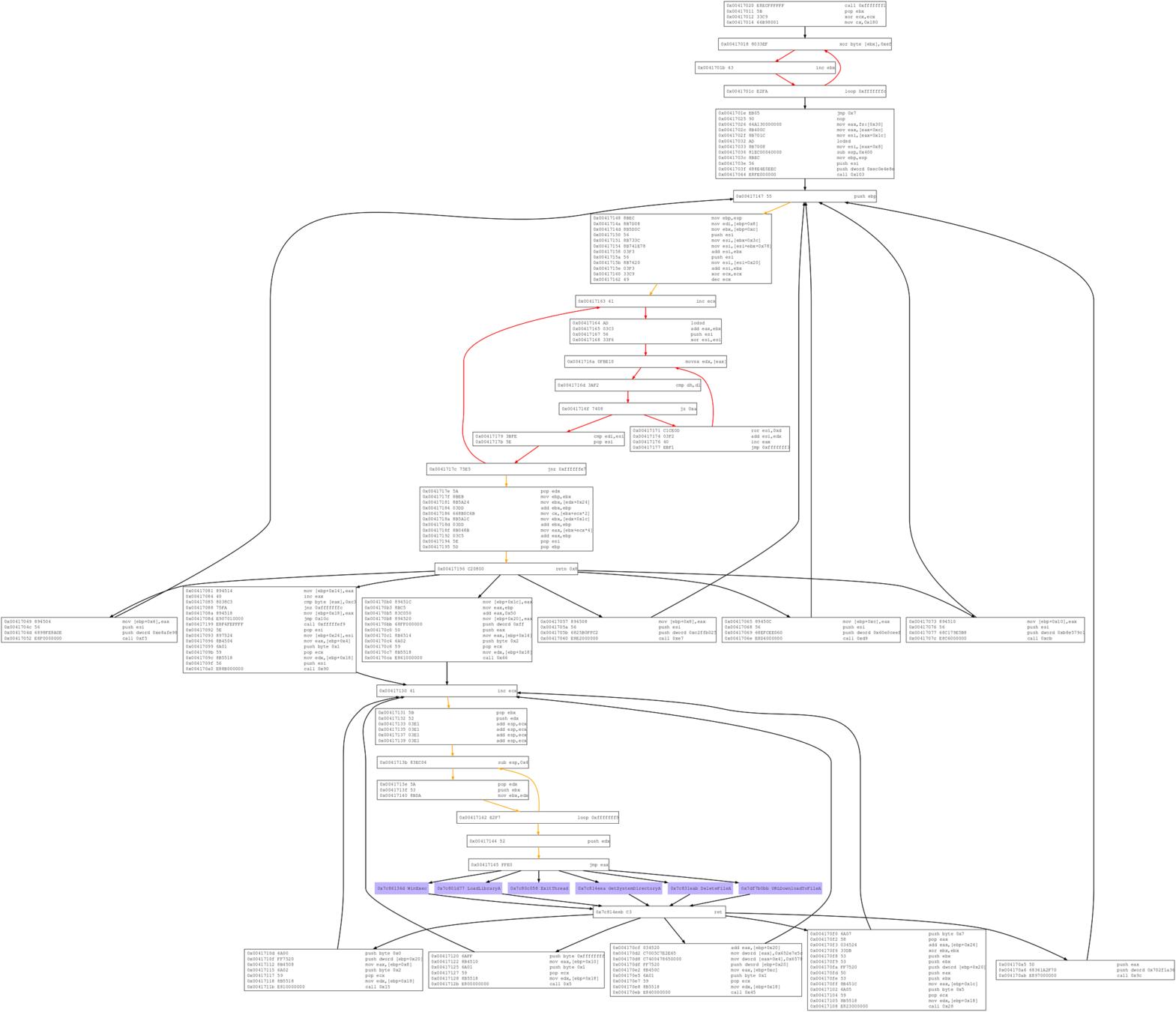 Libemu sctest' output, created from PDF shellcodes