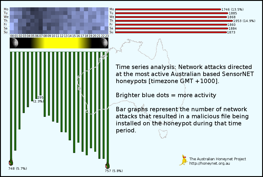 Most dangerous time on the Australian Internet - Honeynet activity
