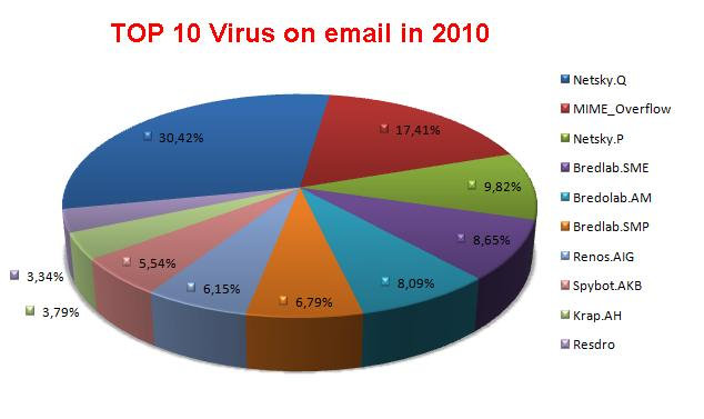 Top 10 Virus on email in 2010