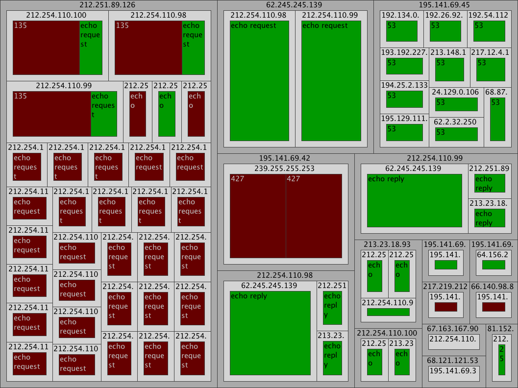 Firewall Log in a Treemap