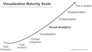 Visual Analytics Maturity Scale