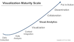 Visual Analytics Maturity Scale