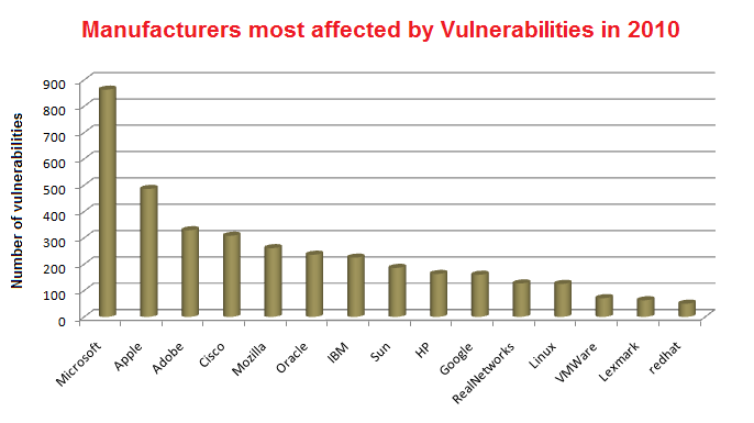 Most affected manufacturers by vulnerabilities in 2010